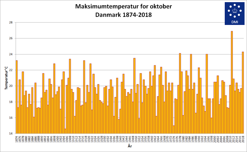 Maksimum temperatur for oktober