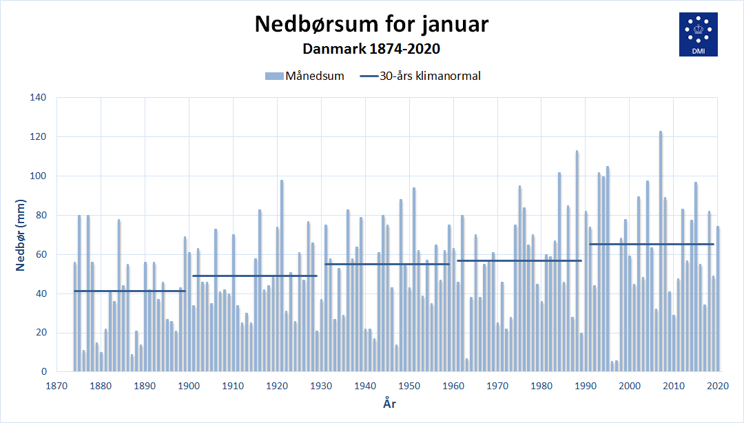 Nedbørsum for januar