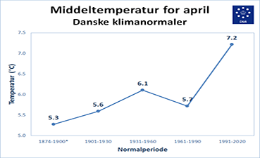 Middeltemperatur april