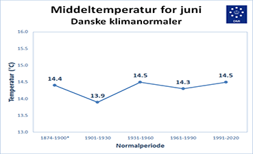 Middeltemperatur for juni