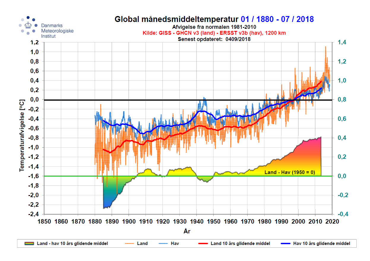 Global månedsmiddeltemperatur