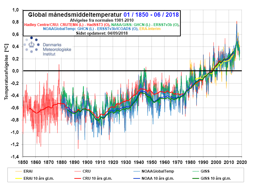 global overfladetemperatur siden 1850