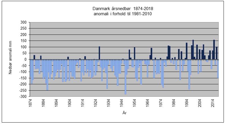 Nedbørsvariationer i Danmark 1874-2018