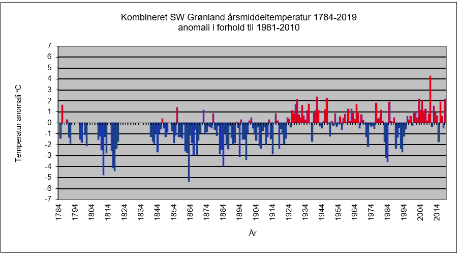 Årlige temperaturanomalier for Grønland