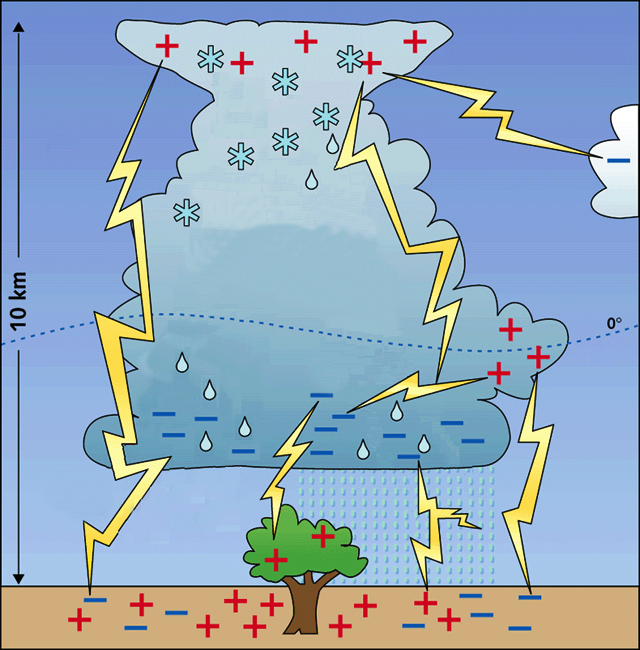 hvordan opstår lyn