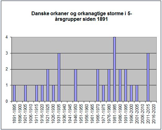 Danske orkaner og orkanagtige storme siden 1891